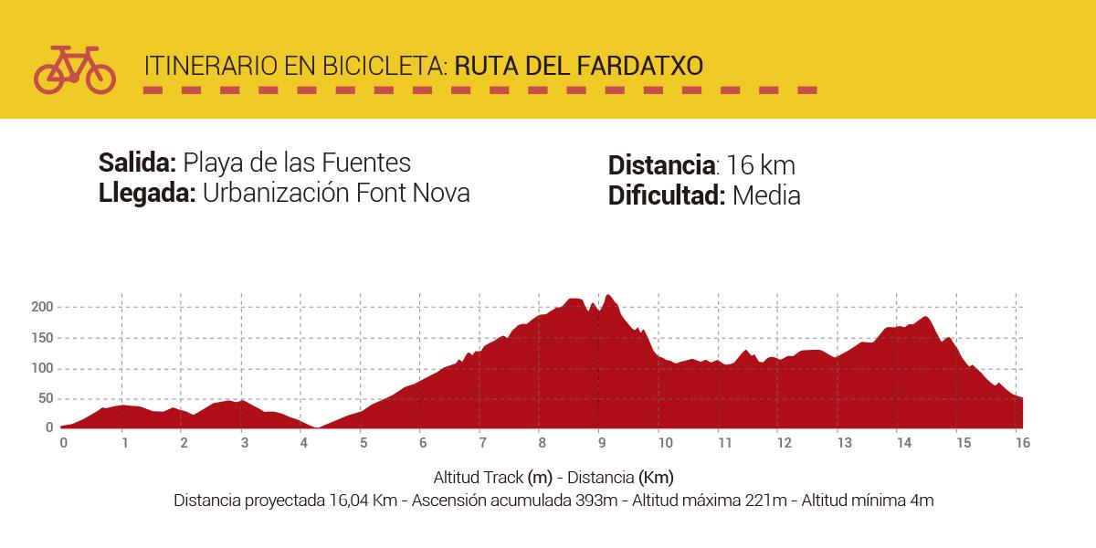 Mapa-Rutas-CicloTurismo-RutadelFardatxo