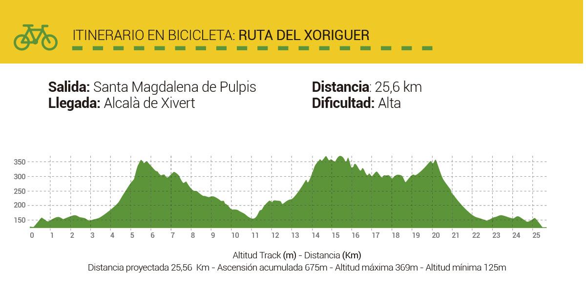 Mapa-Rutas-CicloTurismo-RutadelXoriguer