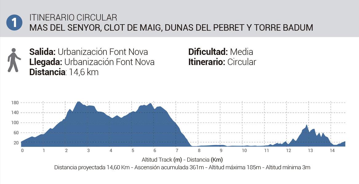 Mapa-Rutas-Senderismo-Itinerario1-MasdelSenyor-a-TorreBadum