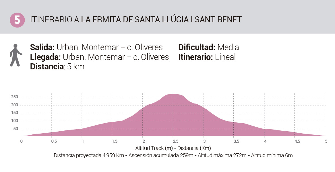 Mapa-Rutas-Senderismo-Itinerario5-ErmitaSantaLlucia-SanBenet