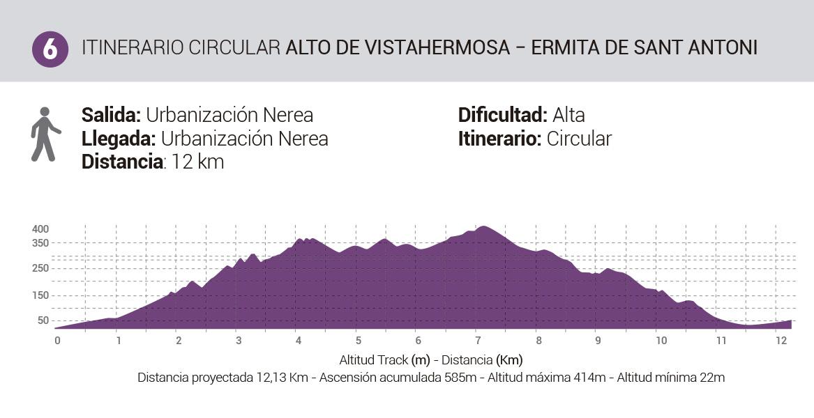 Mapa-Rutas-Senderismo-Itinerario6-AltoVistaHermosa-ErmitaSantAntoni