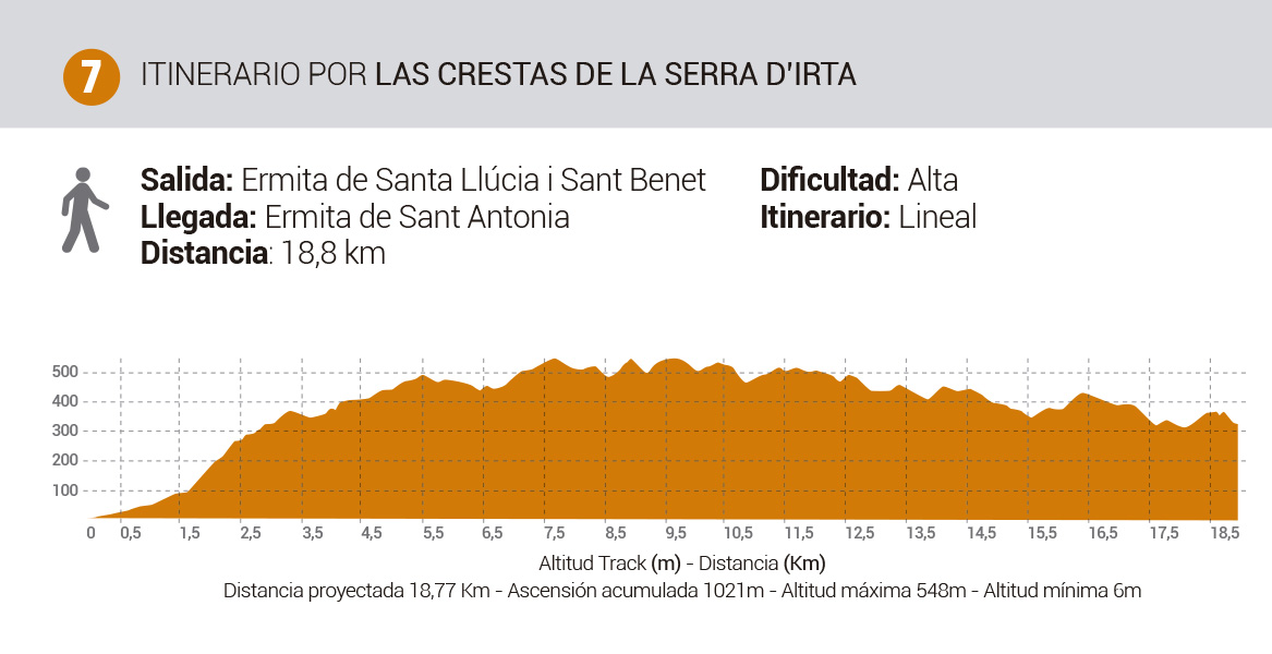 Mapa-Rutas-Senderismo-Itinerario7LasCrestas-SerraDeIrta