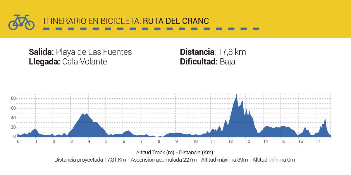 Mapa-Rutas-CicloTurismo-RutaCranc