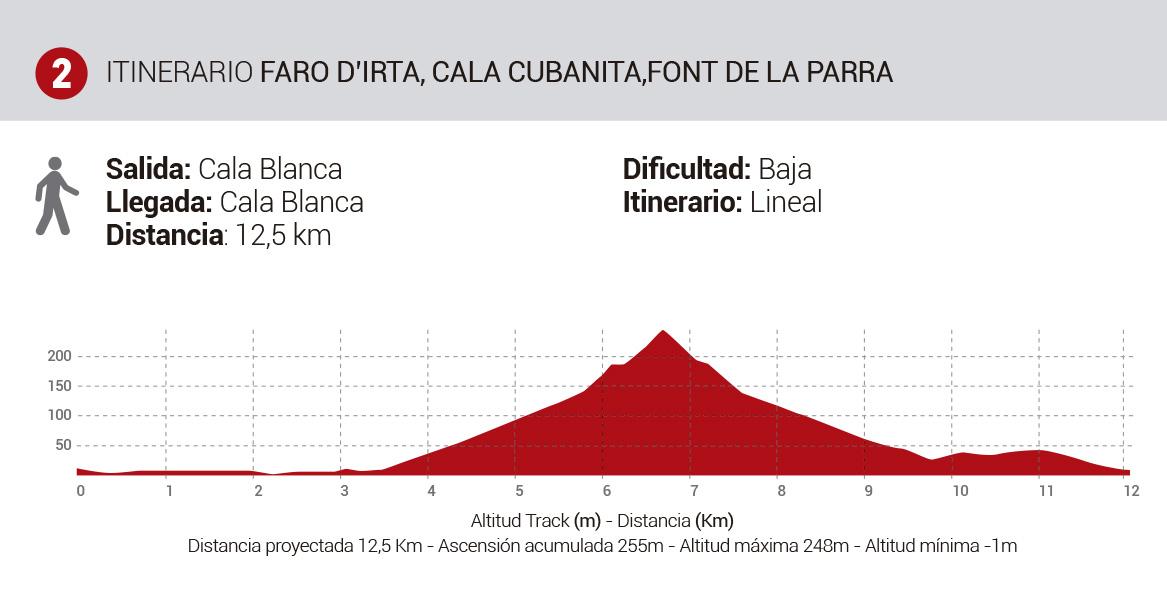 Mapa-Rutas-Senderismo-Itinerario2-FaroIrta-FontParra