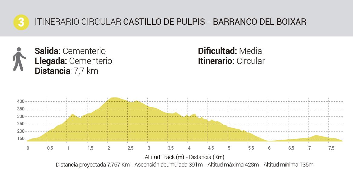 Mapa-Rutas-Senderismo-Itinerario3-Pulpis-Boixar