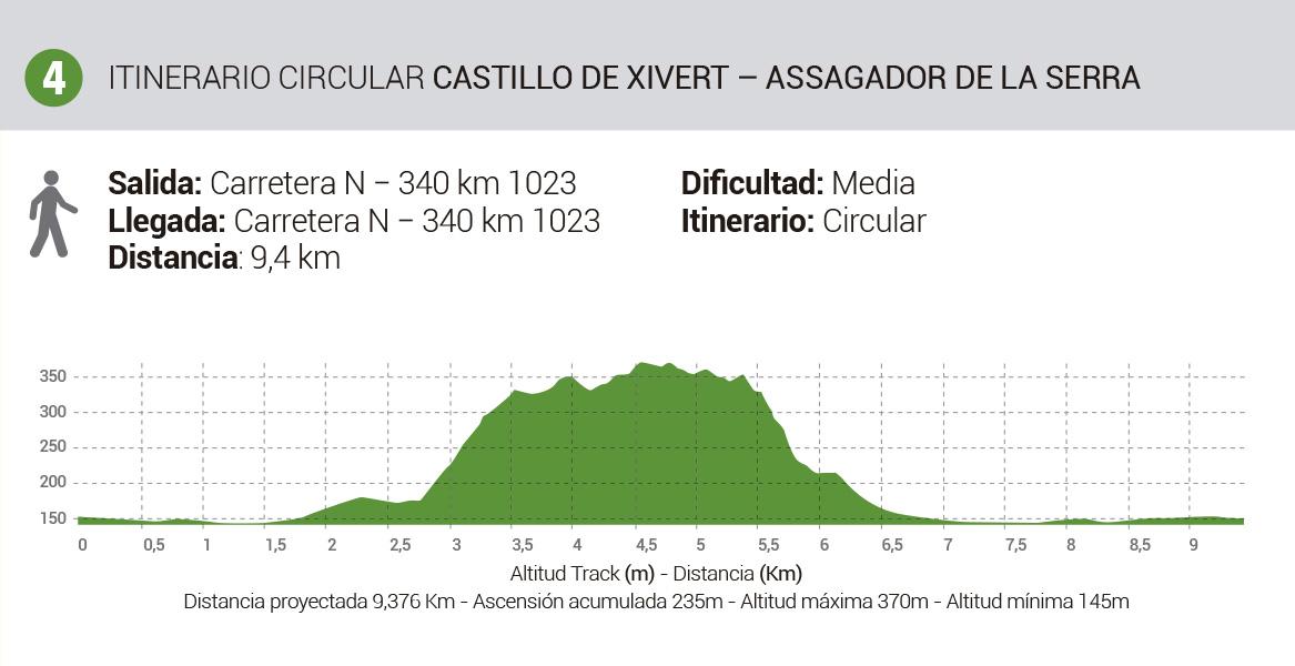 Mapa-Rutas-Senderismo-Itinerario4-Xivert-AssagadorDeLaSerra