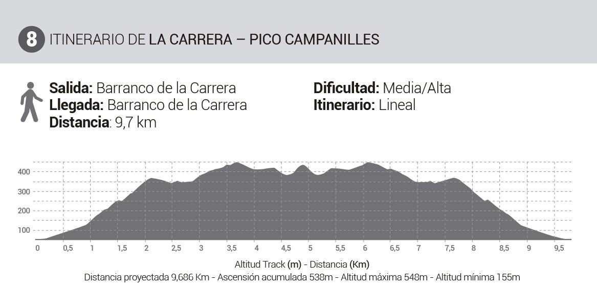 Mapa-Rutas-Senderismo-Itinerario8-LaCarrera-PicoCampanilles